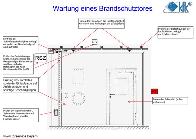 Wartung eines Brandschutztores KFK Bayern